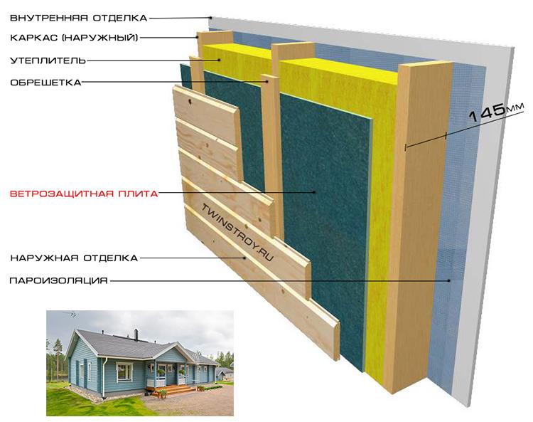 Каркас дома по Скандинавской технологии строительства