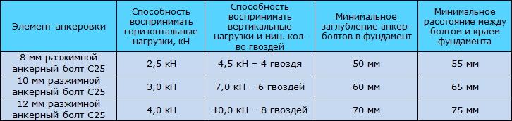 Таблица 9.10 Способность элементов анкеровки совместно с металлическими уголками и гвоздями 4,0х40 воспринимать горизонтальные / вертикальные нагрузки.