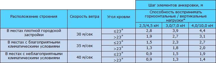 Таблица 9.9 Определение шага элементов анкеровки