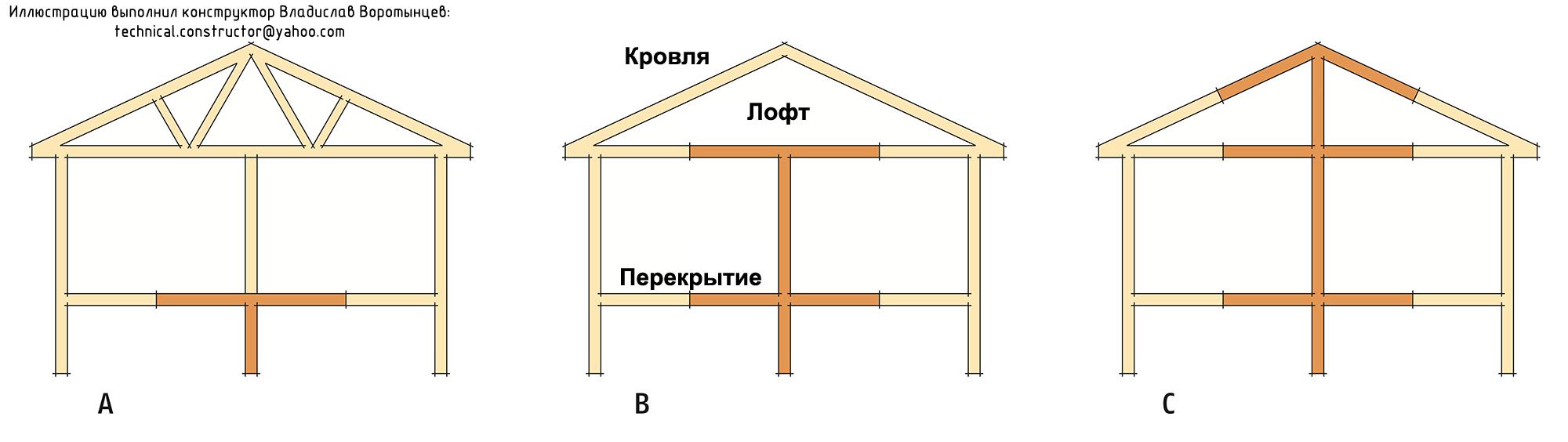 Рис. 9.5 Нагрузка на внутренние несущие стены может значительно отличаться в зависимости от конструкции дома.