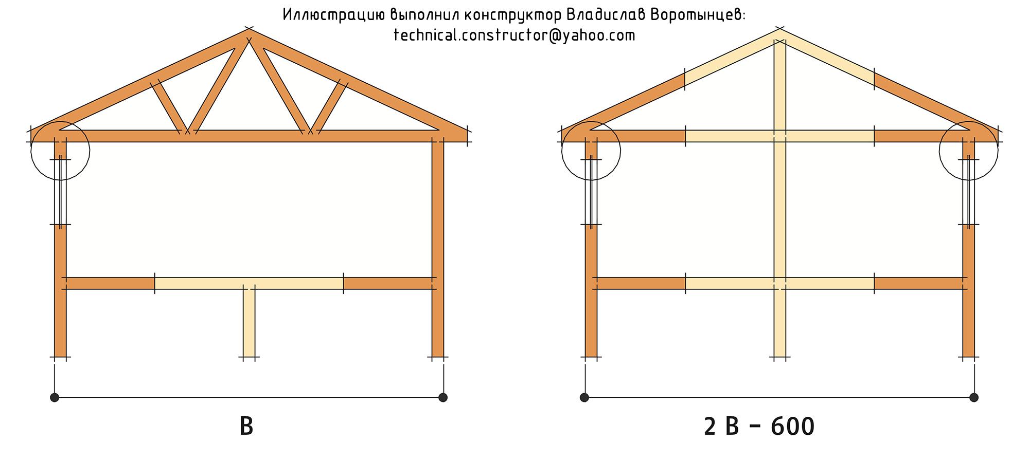 Рис. 9.25 «Максимальная ширина дома» указанная в таблице 9.6 и используемая при расчёте перемычек.