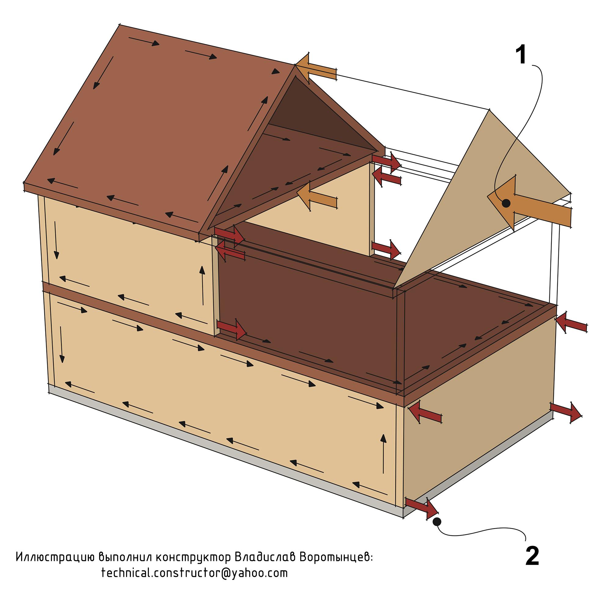 Рис. 9.31 Перераспределение горизонтальной ветровой нагрузки на фундамент с помощью жёсткой обшивки ограждающих конструкций.