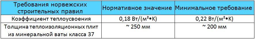 Таблица 9.13. Требования к теплоизоляции наружных деревянных каркасных стен, граничащих с наружным воздухом.