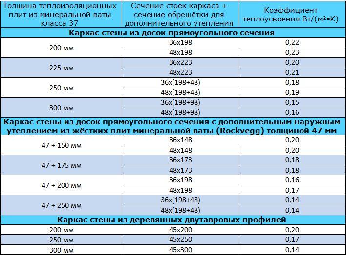 Таблица 9.14. Коэффициент теплоусвоения для наружных деревянных каркасных стен, граничащих с наружным воздухом, с смонтированной ветрозащитой (мембранной или плитной). Теплоизоляция стен из плит минеральной ваты с теплопроводностью 0,037 Вт/(м•K) - (класс 37). Шаг стоек – 600 мм, шаг обрешётки для монтажа дополнительного слоя утепления – также 600 мм.