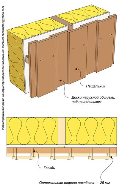 Рис. 9.41 Монтаж вертикальной наружной обшивки из досок прямоугольного сечения