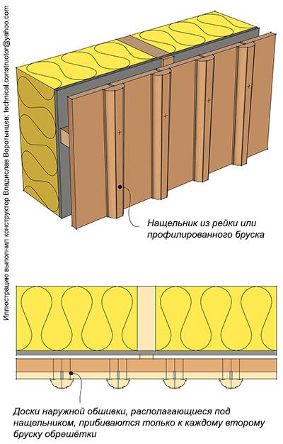 Рис. 9.42 Монтаж вертикальной наружной обшивки из досок прямоугольного сечения с нащельниками из рейки