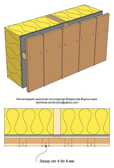 Рис. 9.43 Монтаж вертикальной наружной обшивки из досок с открытыми зазорами