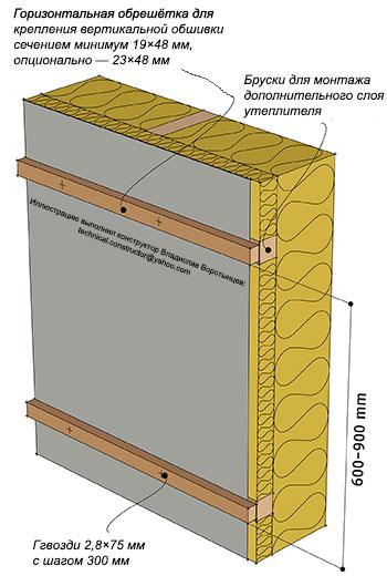 Рис. 9.45 Крепление горизонтальной обрешётки к брускам, расположенным в слое дополнительного утепления каркаса стены