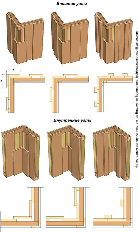 Рис. 9.46 Вертикальная наружная обшивка углов