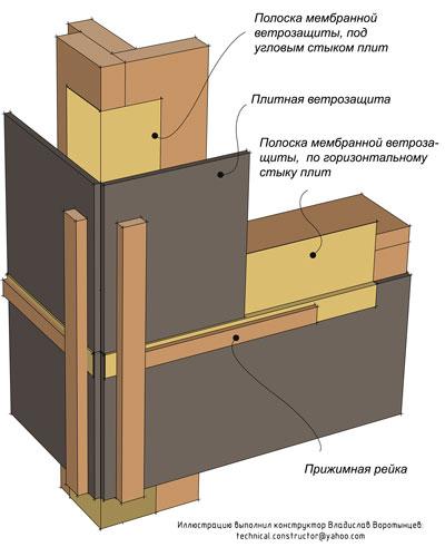 Рис. 9.71 Полоски мембранной ветрозащиты герметизируют стыки плитной ветрозащиты и защищают от избыточной влаги торцы плит