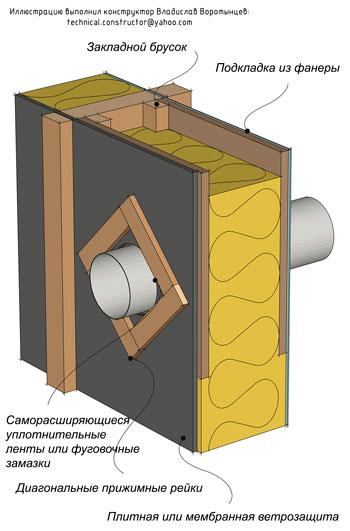 Рис. 9.72 Пример герметизации прохода вентиляционной трубы сквозь деревянную каркасную стену