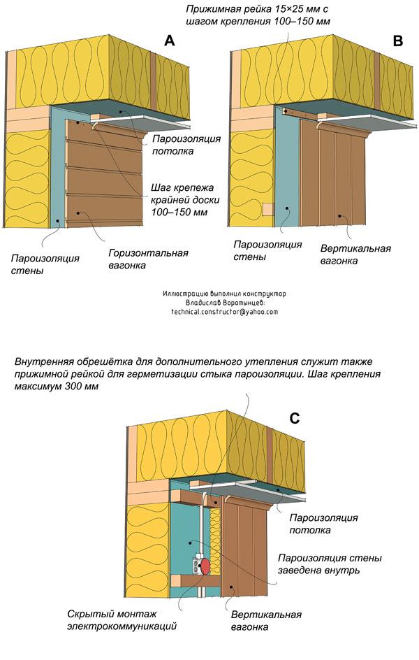 Рис. 9.73 Герметизация стыка пароизоляции между стенами и потолком