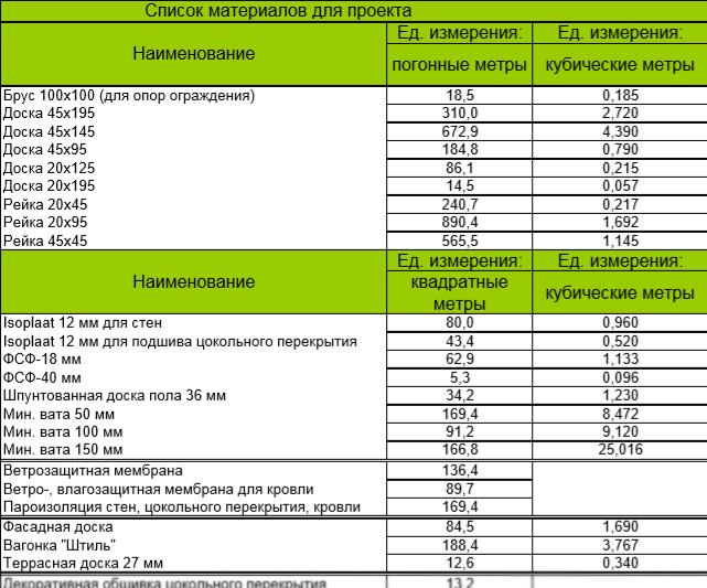 Список материалов для строительства каркасного дома