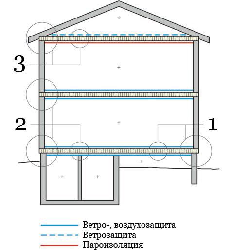 Рис.12. Утепление и герметизация перекрытия.