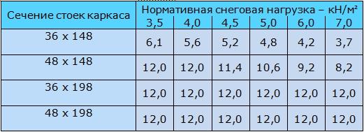 Таблица 9.1 Максимальная ширина дома (м) для деревянных каркасных несущих стен, выполненных из стоек заданного сечения.