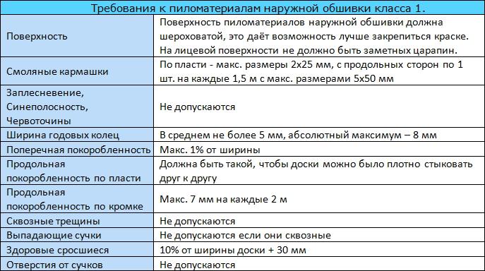 Таблица 9.11 Основные требования, предъявляемые к качеству пиломатериалов наружной обшивки скандинавских каркасных стен