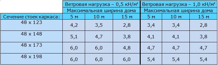 Таблица 9.2 Максимальная высота стоек несущей наружной каркасной стены (м)
