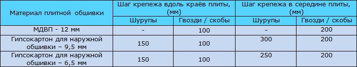 Таблица 9.8 Шаг крепежа для обеспечения жёсткости каркаса с помощью плитных материалов шириной 1200 мм
