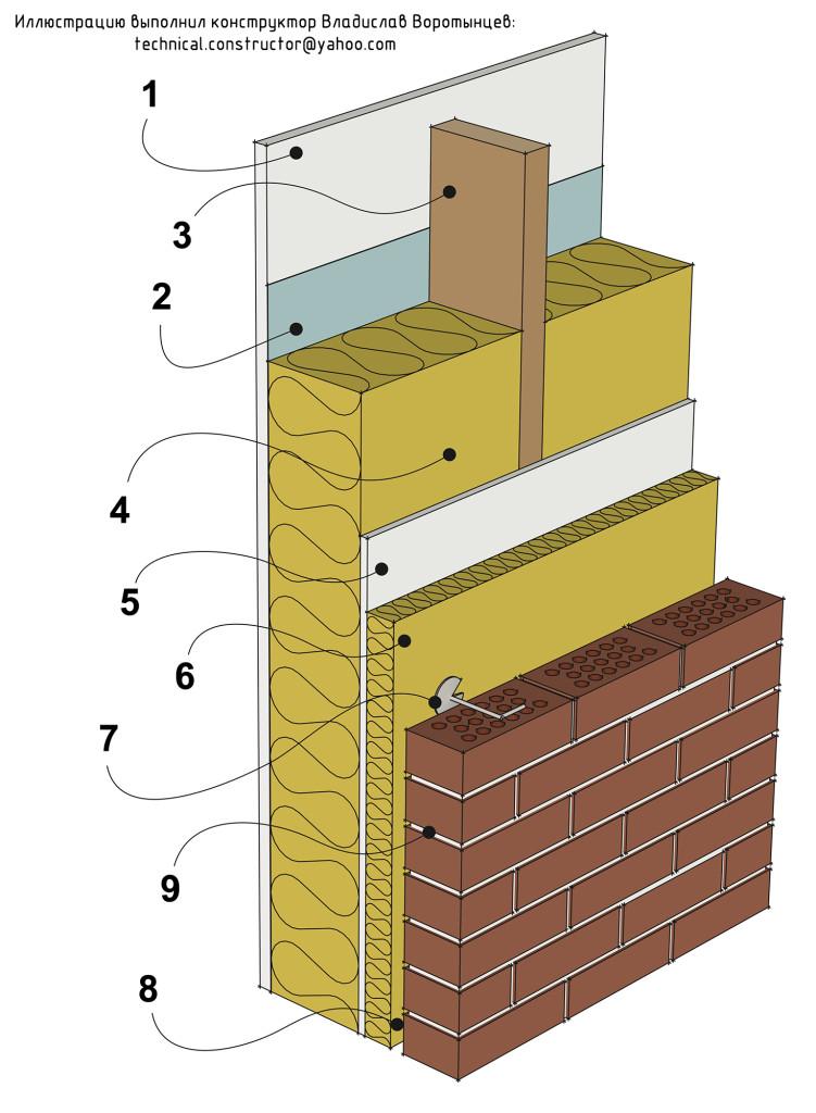 Рис 9.2 Тяжёлая наружная стена из деревянного каркаса с кирпичной наружной облицовкой