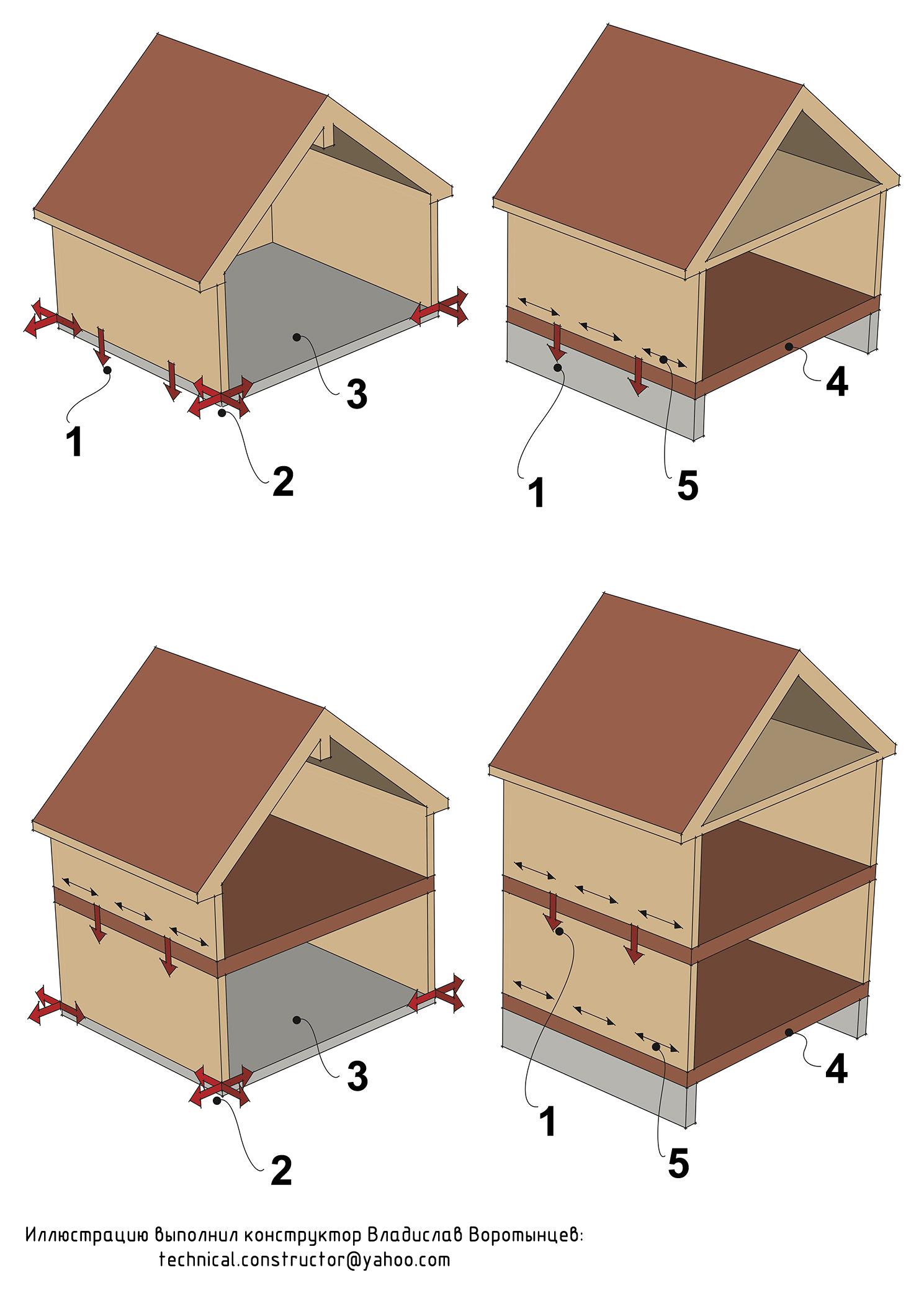 Рис. 9.32 Анкеровка наружных стен одноэтажного и двухэтажного дома для противодействия вертикальным и горизонтальным силам.