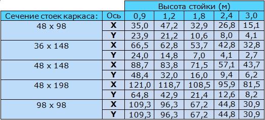 Таблица 9.4 Предельные значения суммы нормативных нагрузок (кН), приходящихся на деревянную стойку высотой … (м)