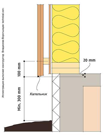 Рис. 9.52 Минимальный зазор между деревянной обшивкой и грунтом, расстояние от торца досок до гвоздей