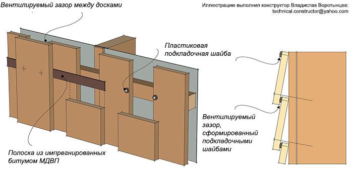 Рис. 9.63 Монтаж досок наружной обшивки из лиственных пород древесины. Примеры формирования зазоров