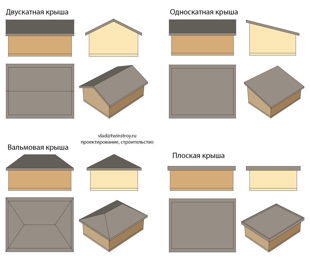 Рис. 10.1 Наиболее распространённые конструкции крыш в Норвегии