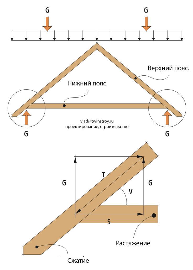 Рис. 10.6 Силы, действующие в узле соединения верхнего и нижнего пояса трёхстержневой фермы