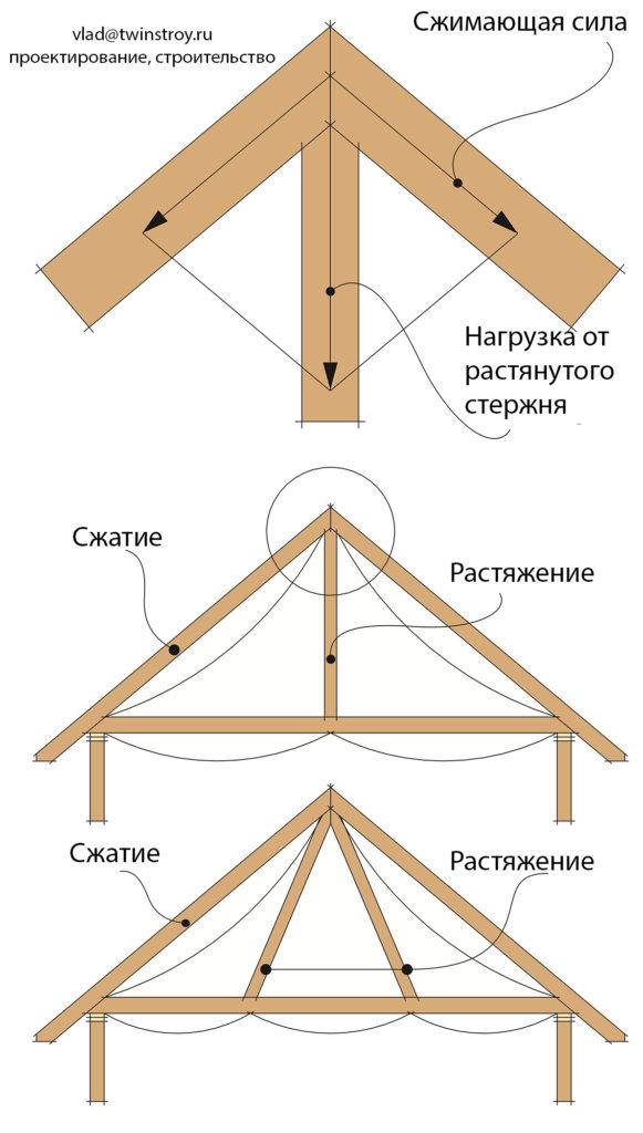 Рис. 10.8 Примеры ферм простых треугольных ферм, подкосы и бабка уменьшают прогиб нижнего пояса