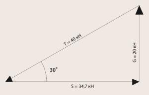 Рис. 10.7 Силовой треугольник в точке соединения верхнего и нижнего пояса плоских ферм, уклон крыши = 30°
