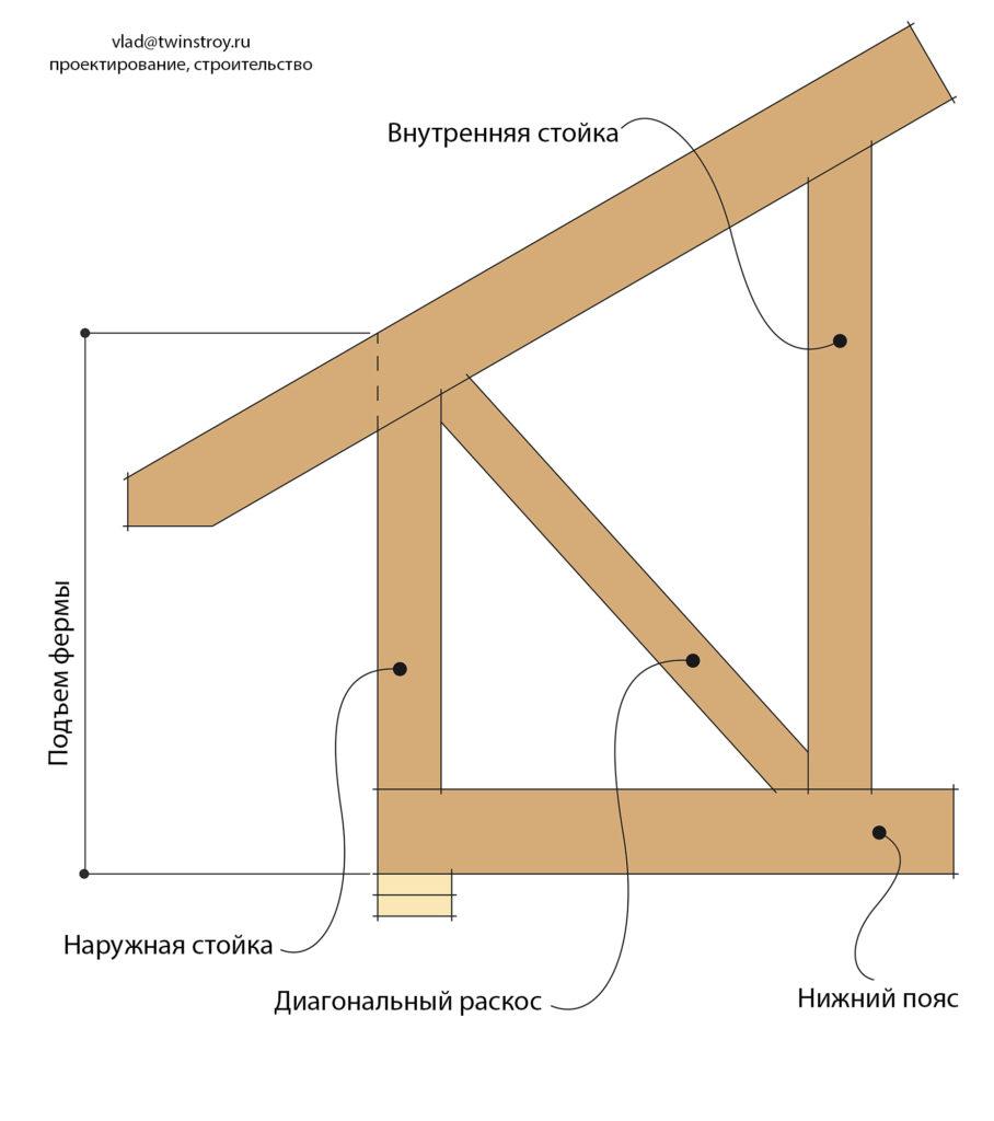 Рис. 10.11 Мансардная ферма с увеличенным подъёмом верхнего пояса относительно верхней обвязки наружных несущих стен
