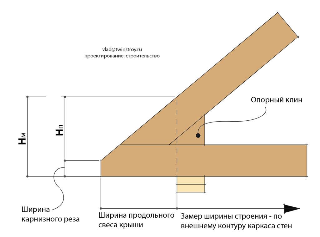 Рис. 10.12 Ферма с нижним поясом, выведенным наружу. Передача нагрузки с крыши на смещённую несущую стену с помощью опорного клина