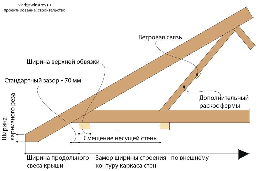 Рис. 10.13 Ферма с верхним поясом, выведенным наружу. Передача нагрузки с крыши на смещённую несущую стену с помощью дополнительного раскоса