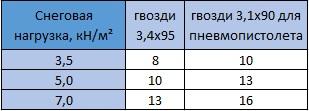 Табл. 10.10 Количество гвоздей, необходимых для закрепления укороченных стропильных ног к поперечным балкам проёма в крыше