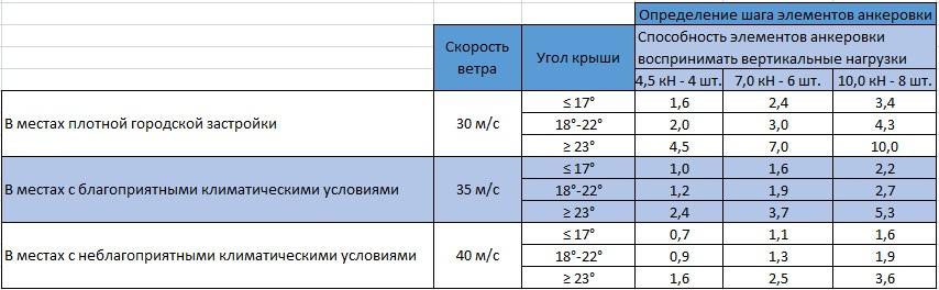 Табл. 10.12 Выбор крепежа для анкеровки крыши в зависимости от шага установки элементов анкеровки. Таблицу можно использовать только для анкеровки малоэтажных домов (1-2 этажа), шириной до 9 м.