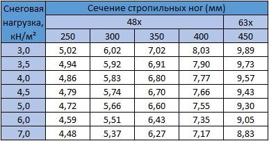 Табл. 10.7 Максимальный пролет (м) для стропильных ног из LVL(Kerto-S). Уклон крыши 0-30°. Шаг стропил: 600 мм. Собственный вес конструкции крыши: 0,95 кН/м²