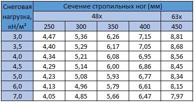 Табл. 10.8 Максимальный пролет (м) для стропильных ног из LVL(Kerto-S). Уклон крыши 31-45°. Шаг стропил: 600 мм. Собственный вес конструкции крыши: 0,95 кН/м²