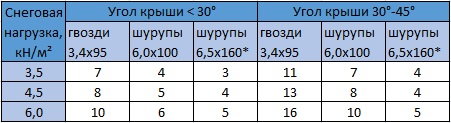 Табл. 10.9 Количество гвоздей или шурупов (n) для крепления опорного бруска к стропильной ноге в месте опирания стропильной ноги на прогон