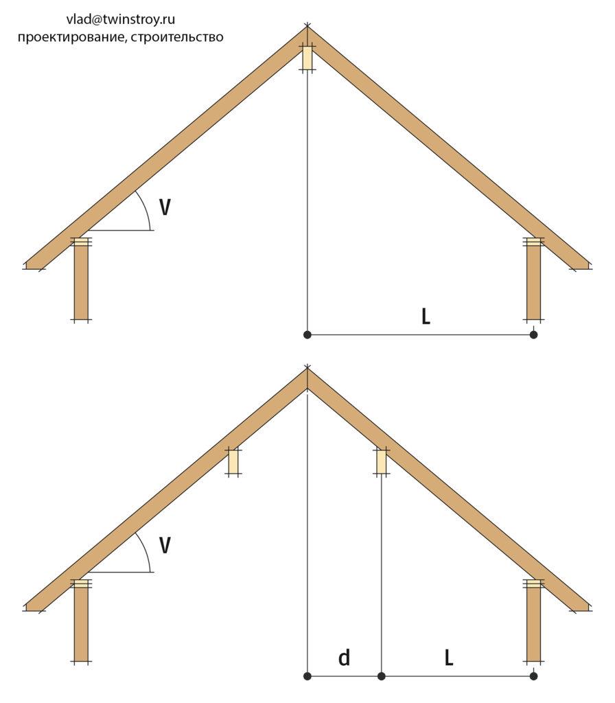 Рис. 10.20 Пролет (L), указанный в таблице по выбору сечения стропильных ног и расстояние между прогоном и коньком крыши (d)