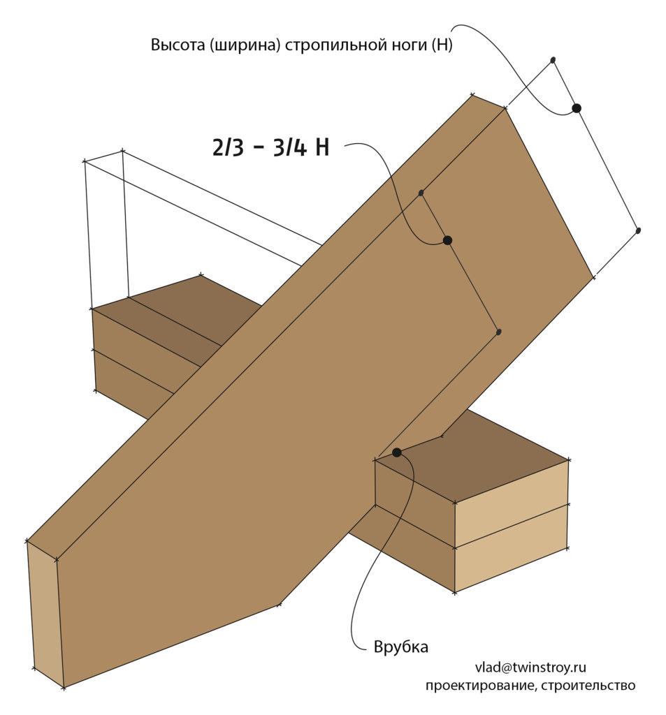 Рис. 10.21 Врубка в стропильной ноге вместе опирания на наружную стену