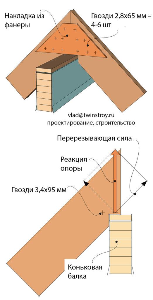Рис. 10.22 Соединение стропильных ног в коньковом узле