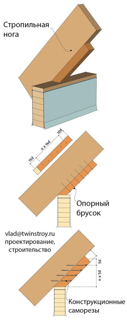 Рис. 10.23 Опирание стропильных ног на прогоны с использованием опорного бруска– см. также табл. 10.4