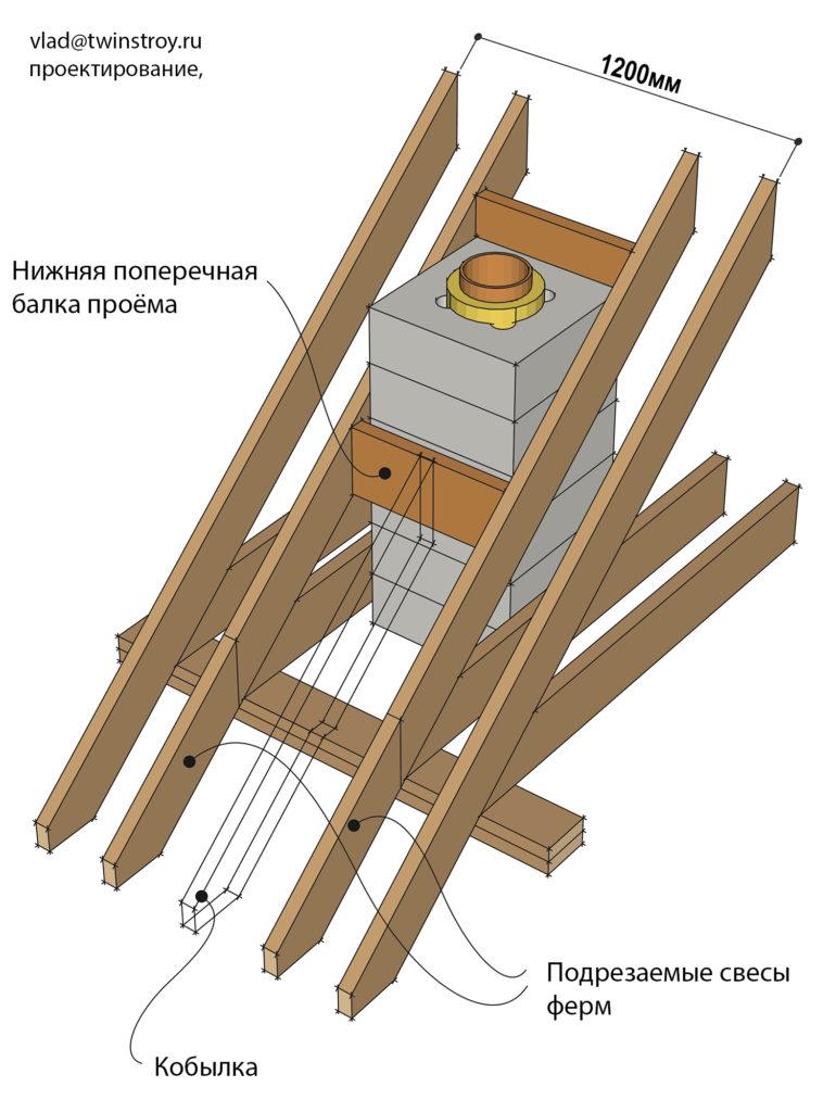 Рис. 10.24 Проход дымохода через конструкцию крыши