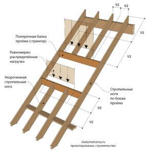 Рис. 10.25 Распределение нагрузки с крыши на поперечные балки (стрингеры)
