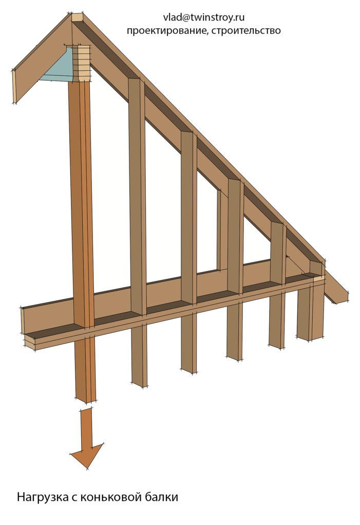 Рис. 10.32 Фронтонная стена мансардного этажа, воспринимающая нагрузку с коньковой балки