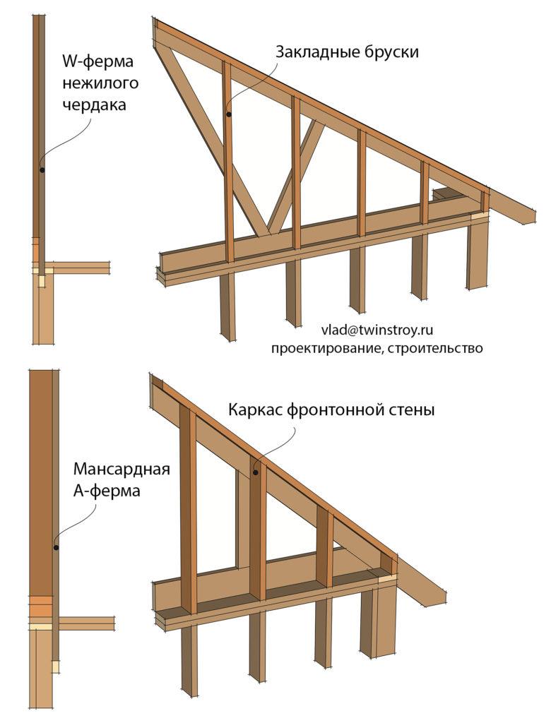 Рис. 10.31 Пример устройства фронтонных стен для крыш с нежилым чердаком и с жилой мансардой