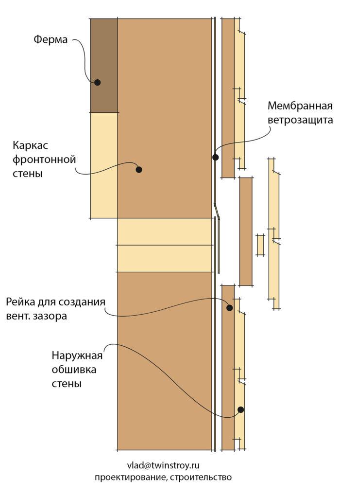 Рис. 10.33 Стык треугольника фронтонной стены мансарды с нижележащей несущей стеной