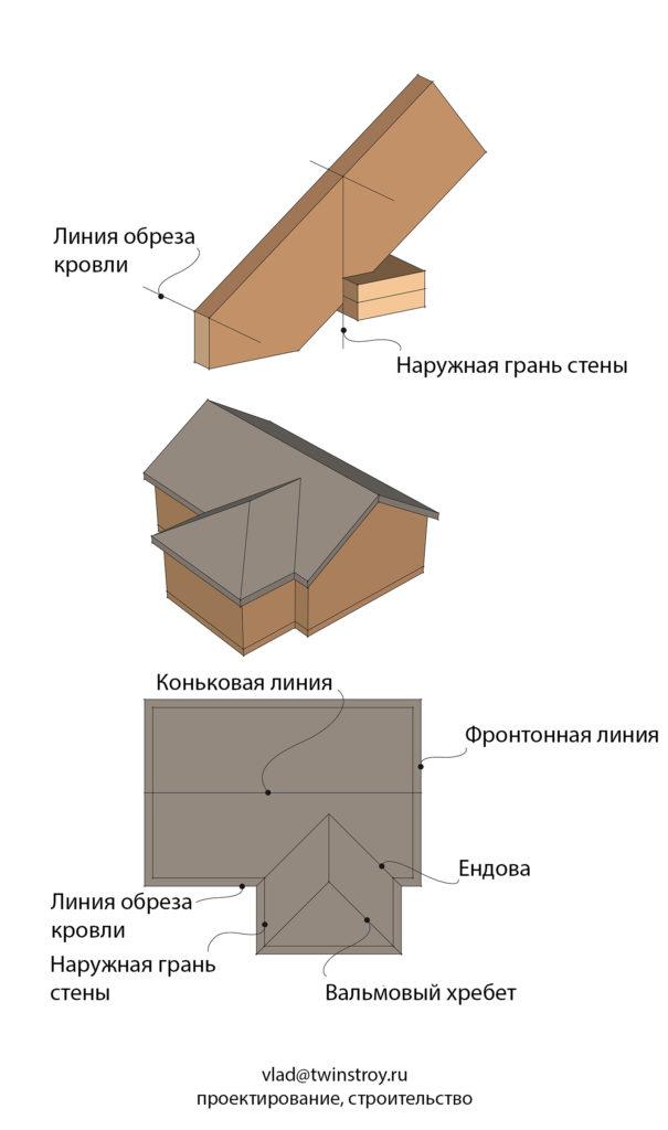 Рис. 10.37 План крыши – основные линии на плане крыши