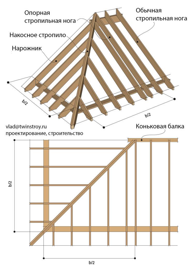 Рис. 10.39 Стропильная конструкция вальмовых крыш, опирание накосной стропильной ноги на коньковую балку